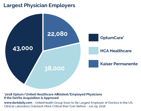 Largest Physician Employers