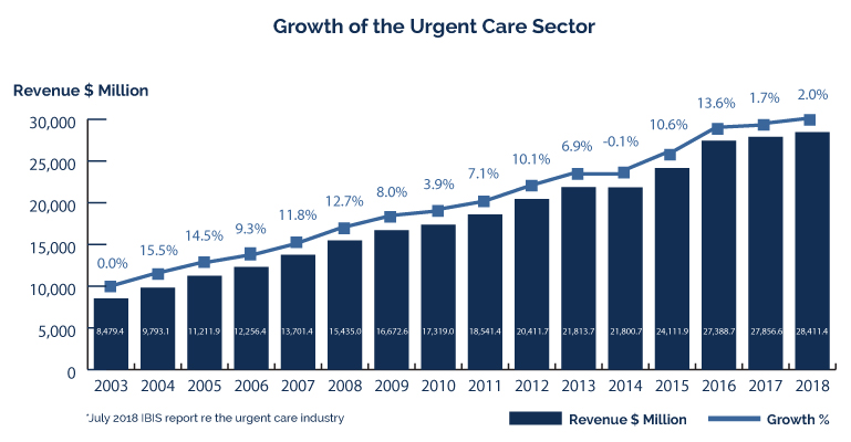 Growth of the Urgent Care Sector